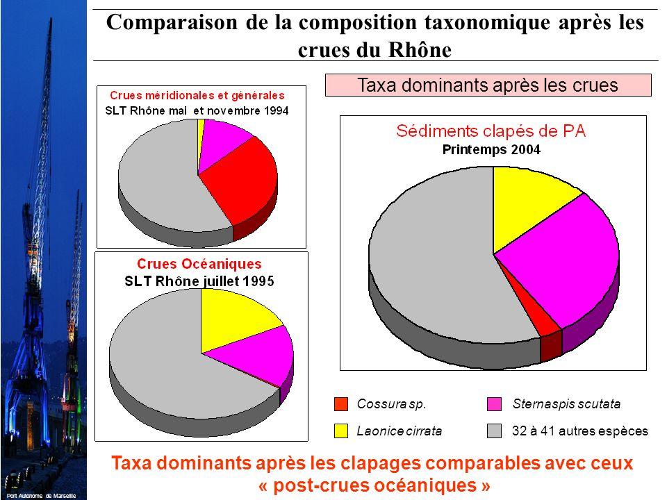 Comparaison de la composition taxonomique après les crues du Rhône