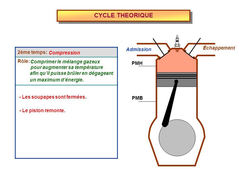 CYCLE THEORIQUE 2ème temps: Rôle: Échappement Admission Compression