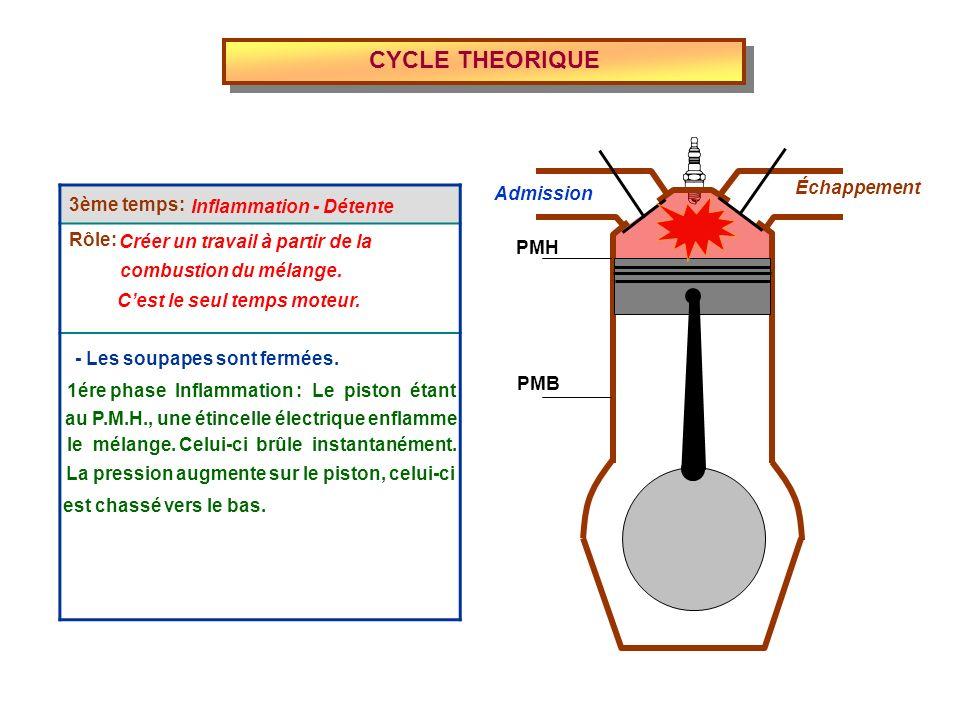 CYCLE THEORIQUE 3ème temps: Rôle: Échappement Admission