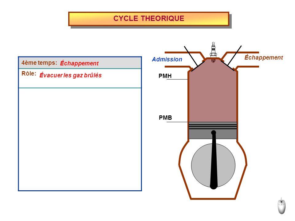 CYCLE THEORIQUE 4ème temps: Rôle: Échappement Admission Échappement