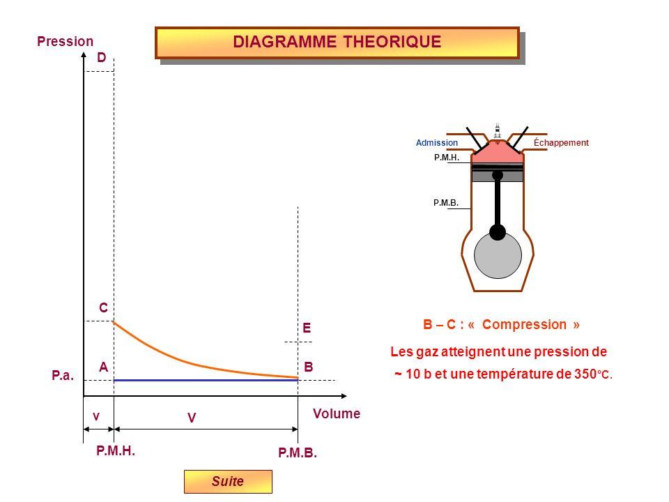 DIAGRAMME THEORIQUE Volume P.M.H. P.M.B. Pression P.a. v V E D C B A