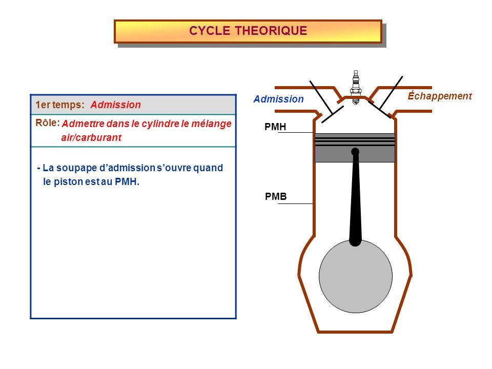 CYCLE THEORIQUE 1er temps: Rôle: Échappement Admission Admission