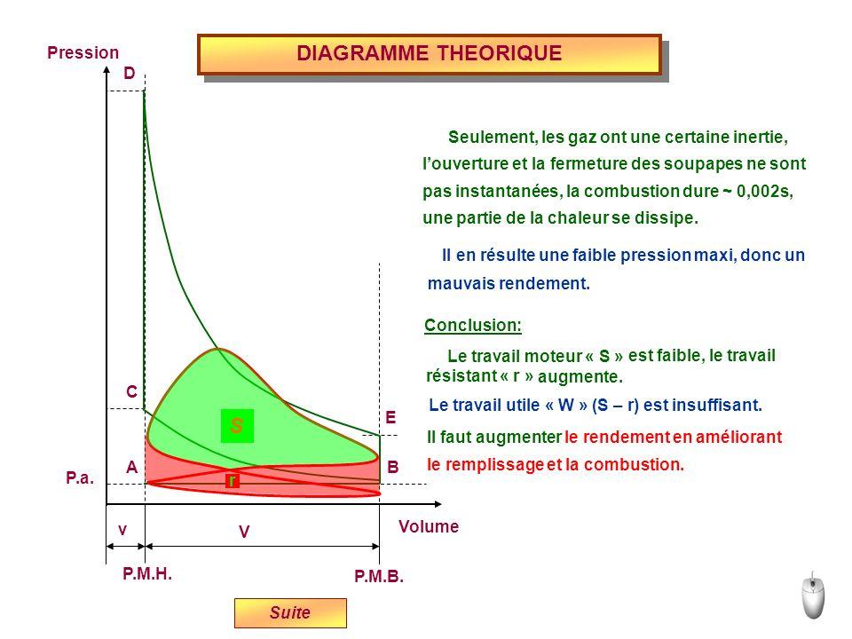 DIAGRAMME THEORIQUE S Volume P.M.H. P.M.B. Pression P.a. v V E D C B A