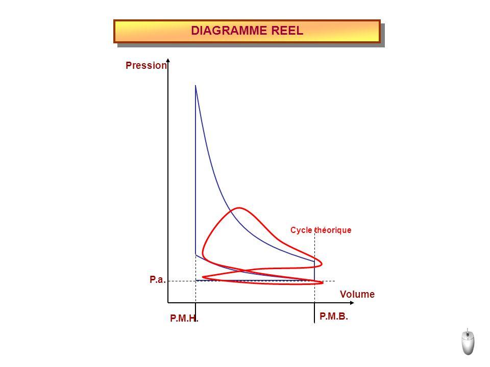 DIAGRAMME REEL P.M.B. P.a. Volume Pression Cycle théorique P.M.H.
