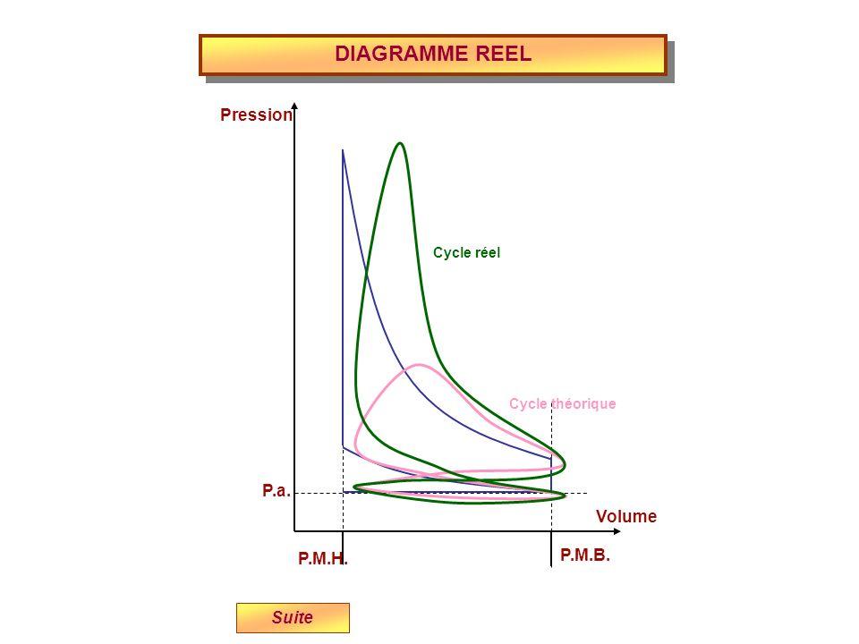 DIAGRAMME REEL Pression P.a. Volume P.M.B. P.M.H. Suite Cycle réel
