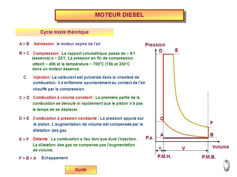 MOTEUR DIESEL Cycle mixte théorique Volume P.M.H. P.M.B. P.a. v V E D