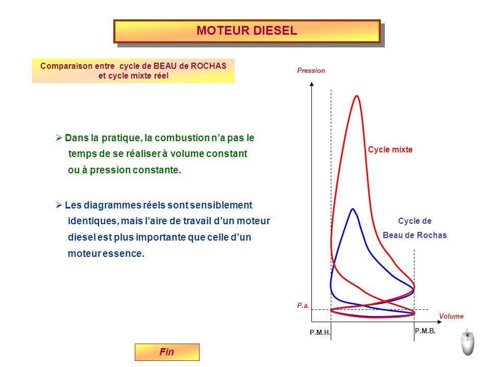 Comparaison entre cycle de BEAU de ROCHAS et cycle mixte réel