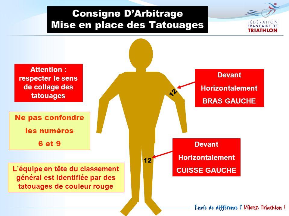 Consigne D'Arbitrage Mise en place des Tatouages