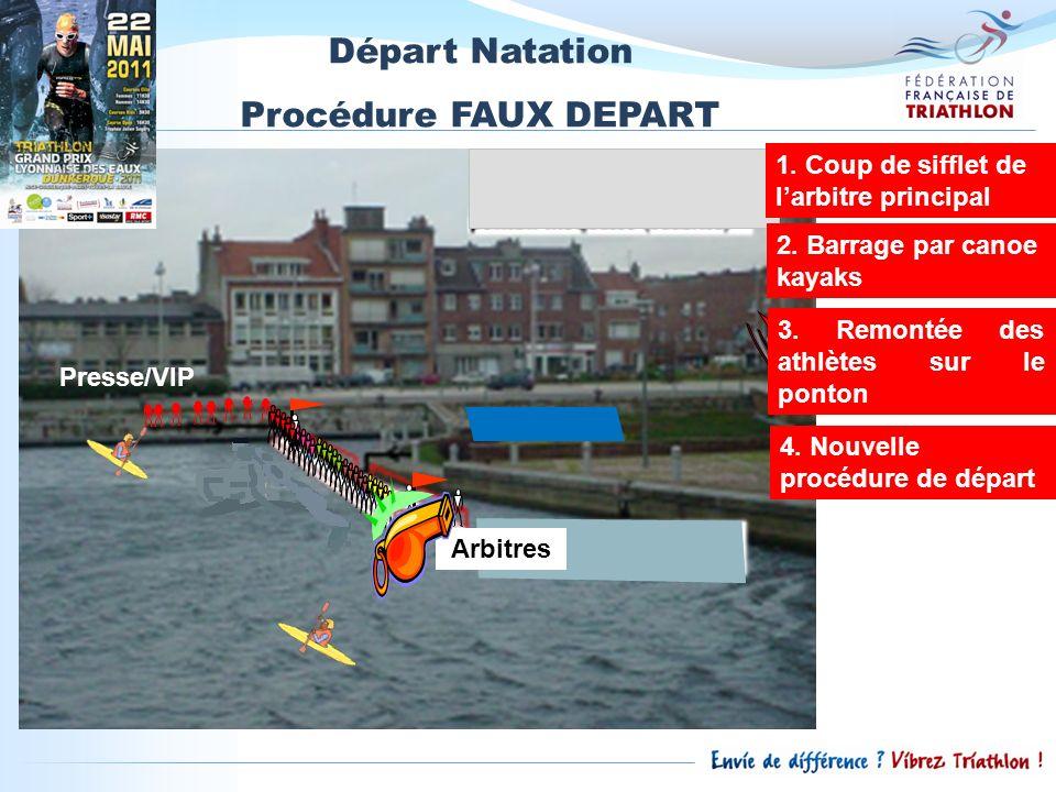Départ Natation Procédure FAUX DEPART
