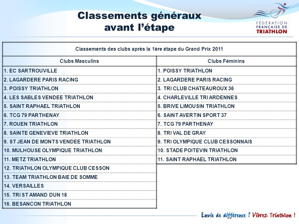Classements des clubs après la 1ère étape du Grand Prix 2011