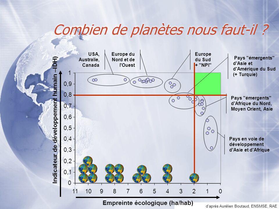 Combien de planètes nous faut-il