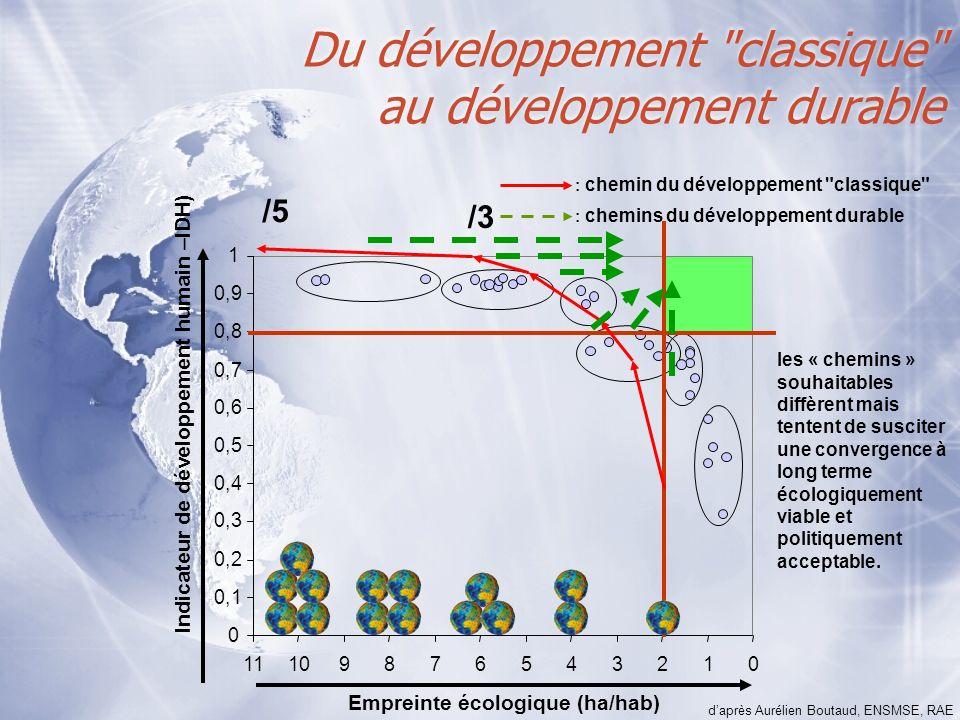Du développement classique au développement durable