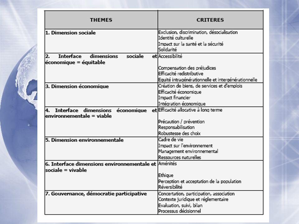 Exemple de thématiques retenues et de critères définis en amont du projet et en aval