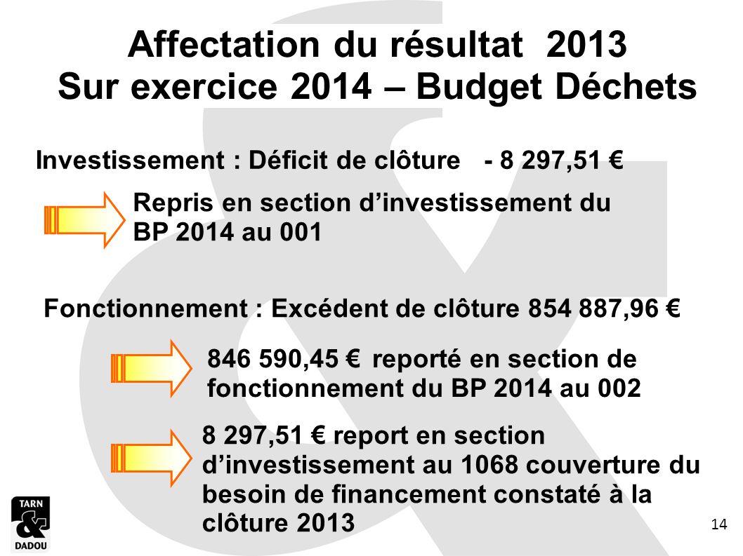 Affectation du résultat 2013 Sur exercice 2014 – Budget Déchets