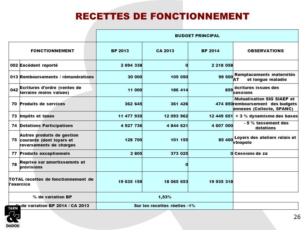 RECETTES DE FONCTIONNEMENT Sur les recettes réelles -1%