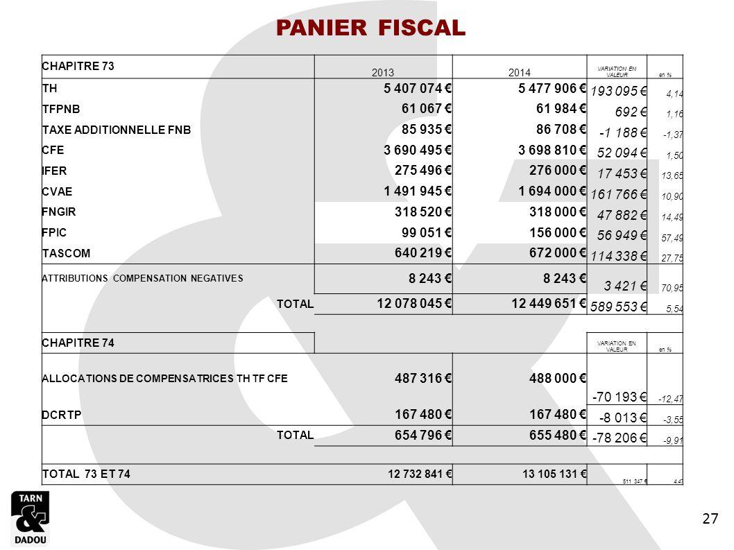 Détail du Chapitre 74 PANIER FISCAL 27 5 407 074 € 5 477 906 €