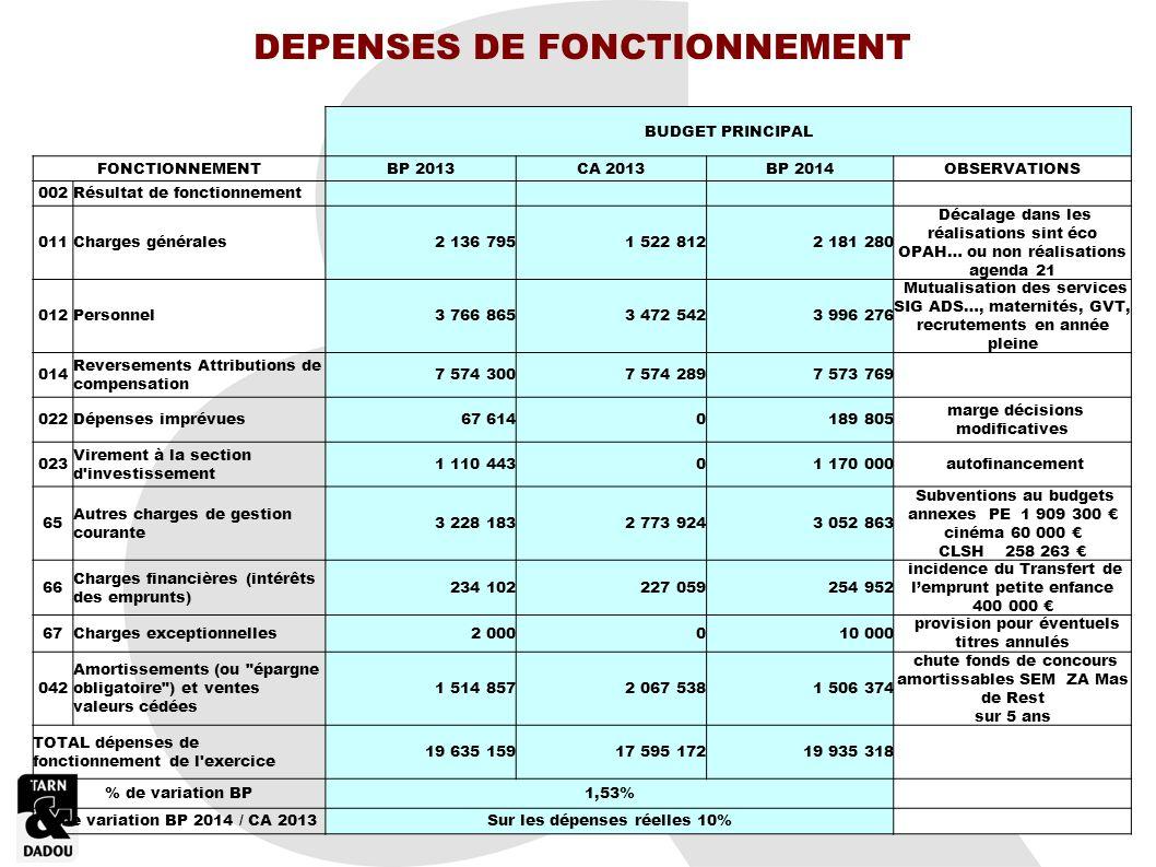 DEPENSES DE FONCTIONNEMENT Sur les dépenses réelles 10%