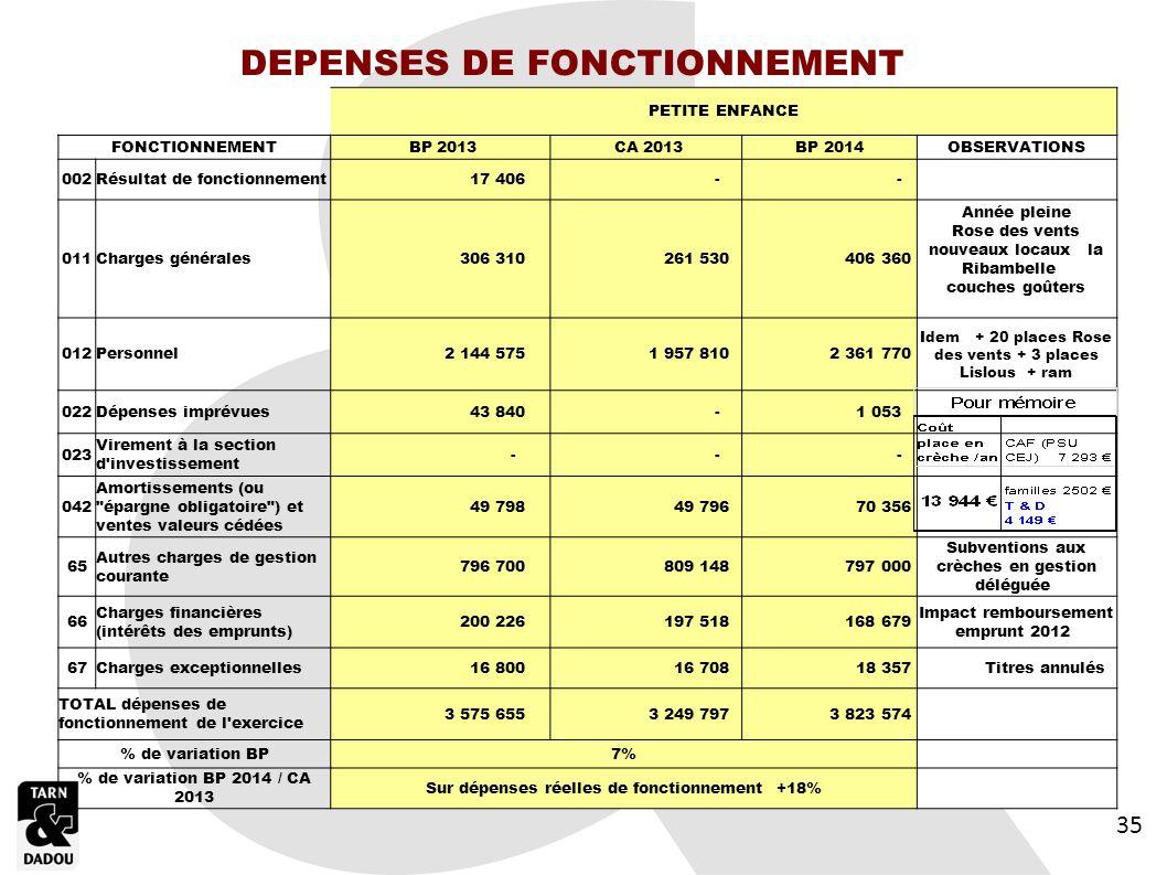 DEPENSES DE FONCTIONNEMENT Sur dépenses réelles de fonctionnement +18%