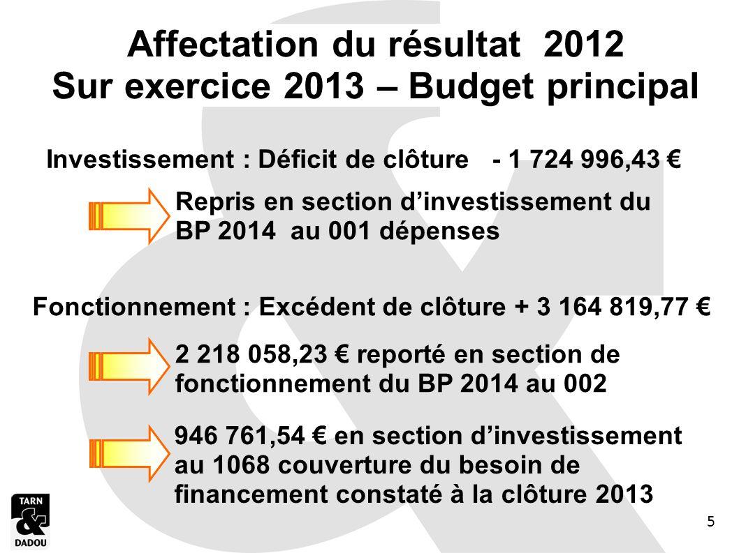 Affectation du résultat 2012 Sur exercice 2013 – Budget principal