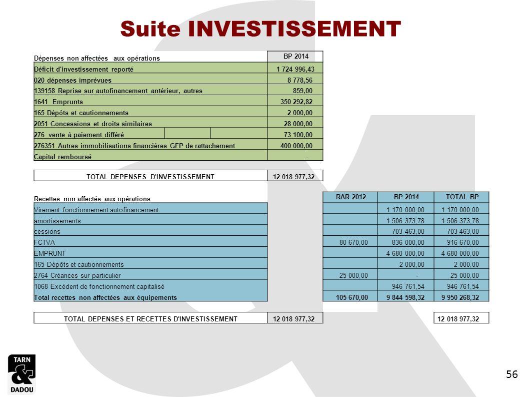 Suite INVESTISSEMENT 56 56 56 Dépenses non affectées aux opérations