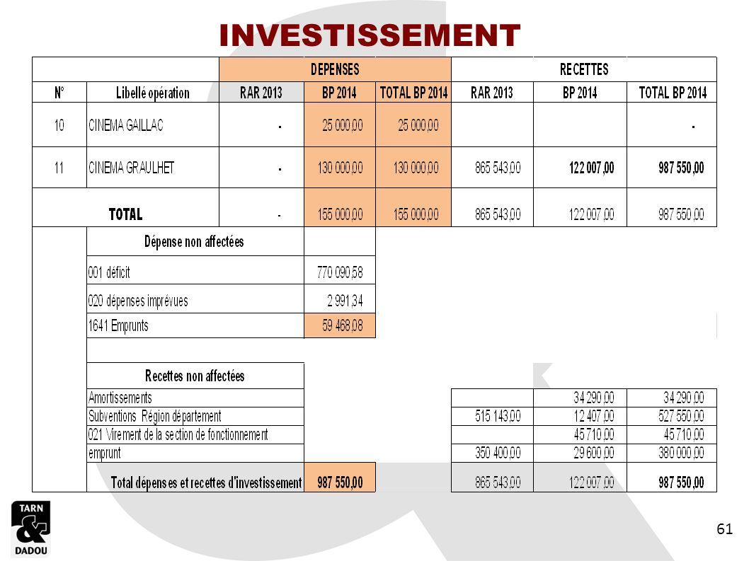INVESTISSEMENT 61 61 61