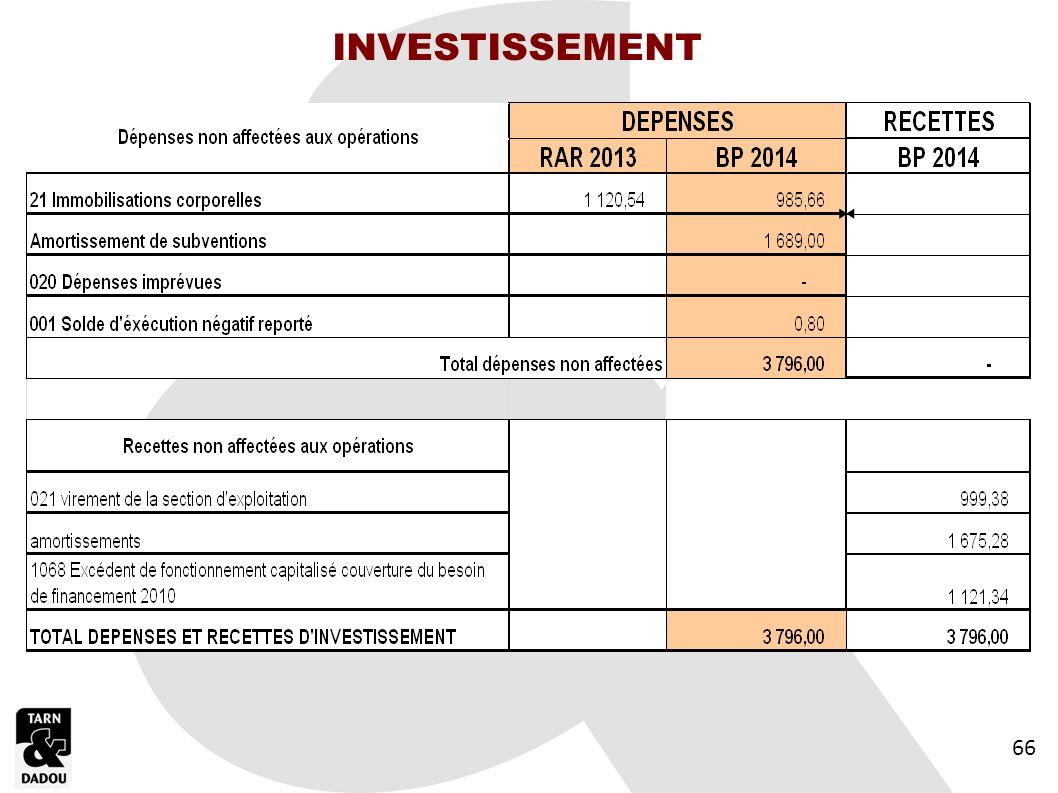 INVESTISSEMENT 66 66 66