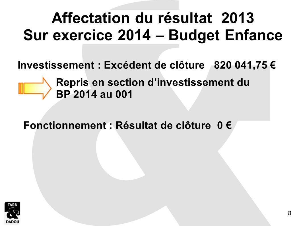 Affectation du résultat 2013 Sur exercice 2014 – Budget Enfance