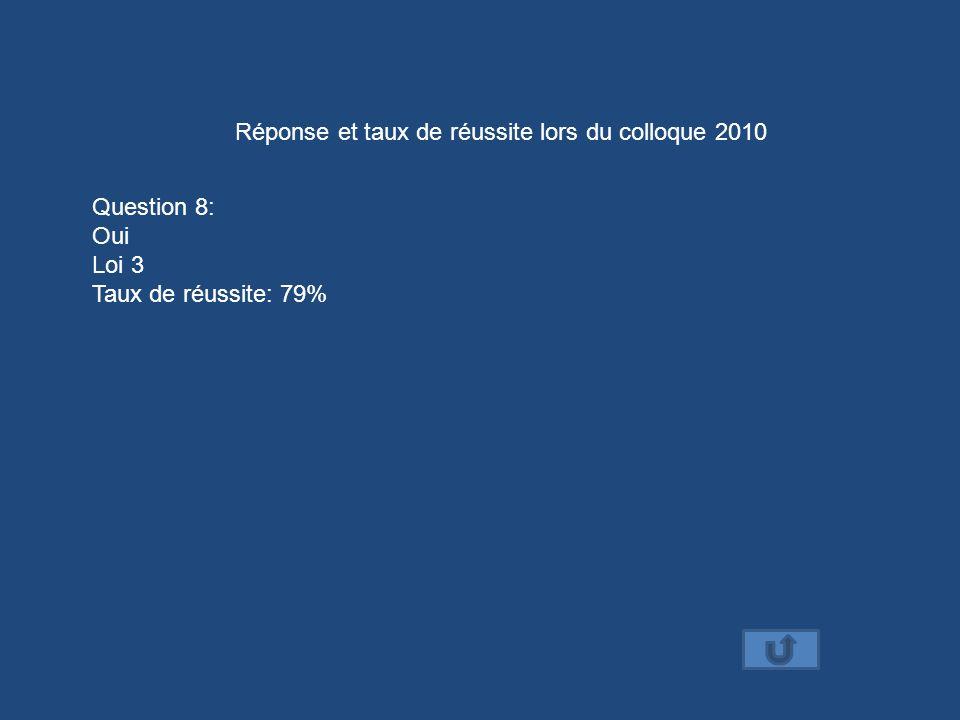 Réponse et taux de réussite lors du colloque 2010