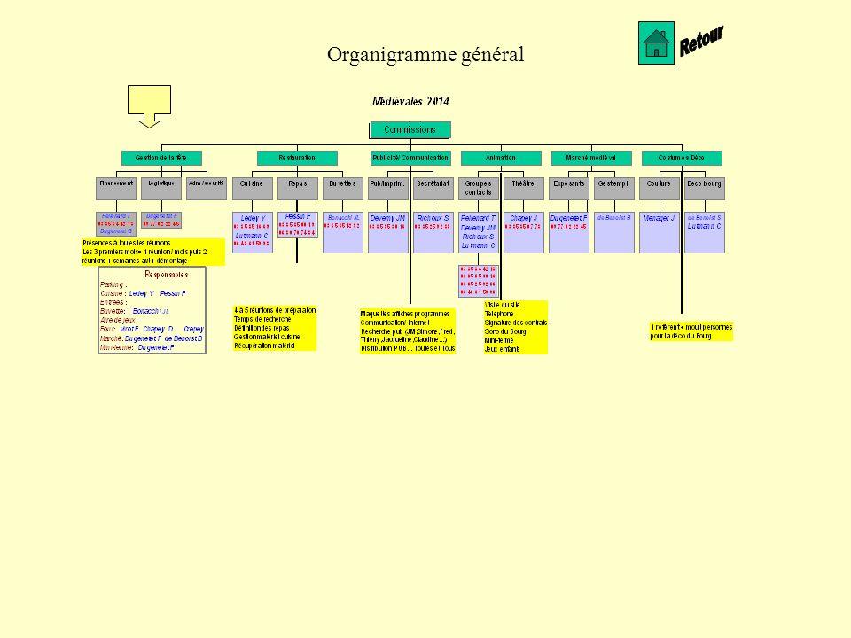 Organigramme général Retour