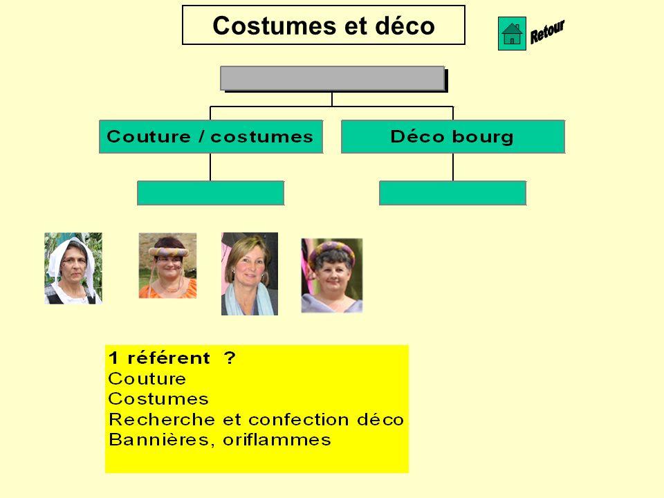 Costumes et déco Retour