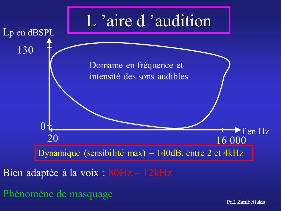 L 'aire d 'audition Lp en dBSPL 130 20 16 000