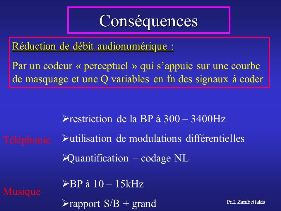 Conséquences Réduction de débit audionumérique :