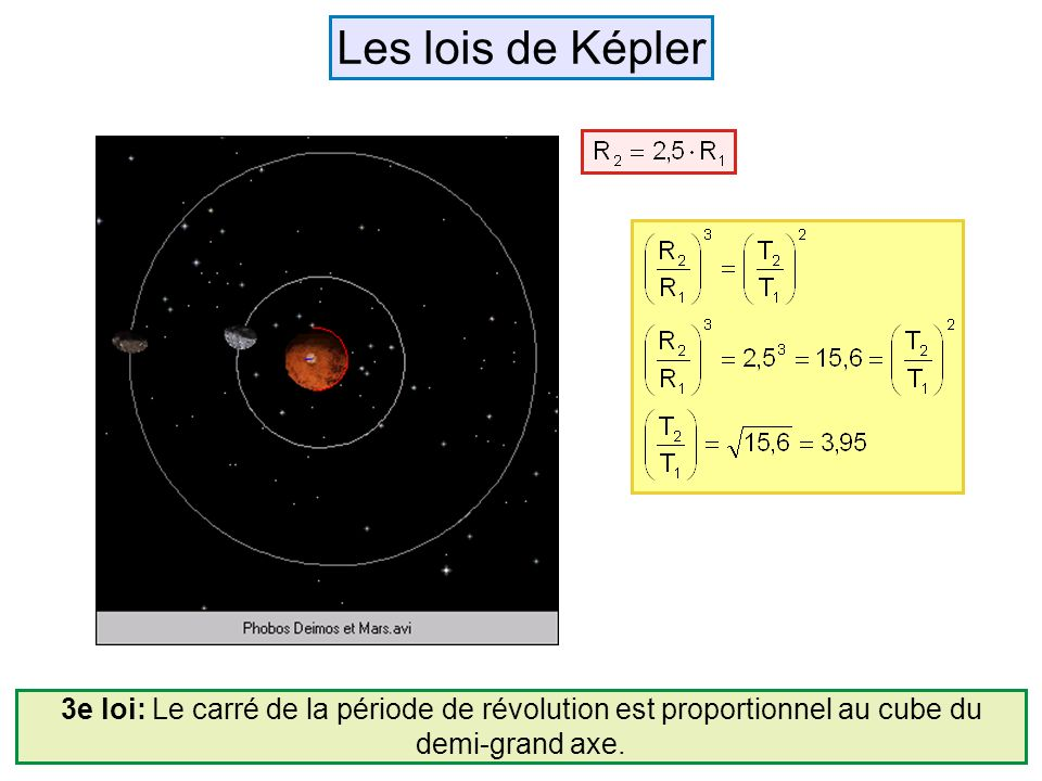 Les lois de Képler R1. R2.