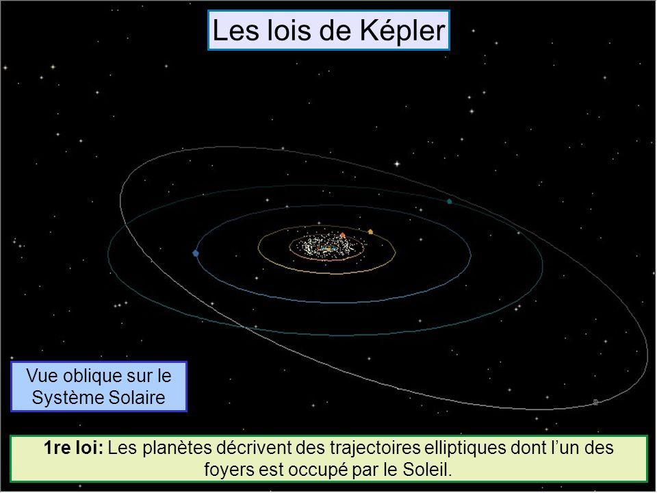 Vue oblique sur le Système Solaire