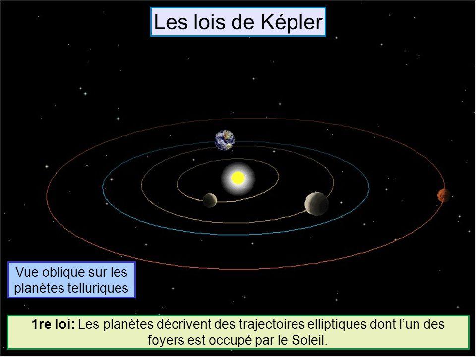 Vue oblique sur les planètes telluriques
