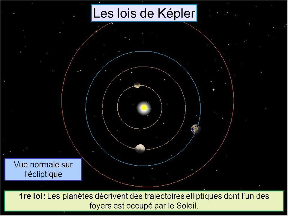 Vue normale sur l'écliptique