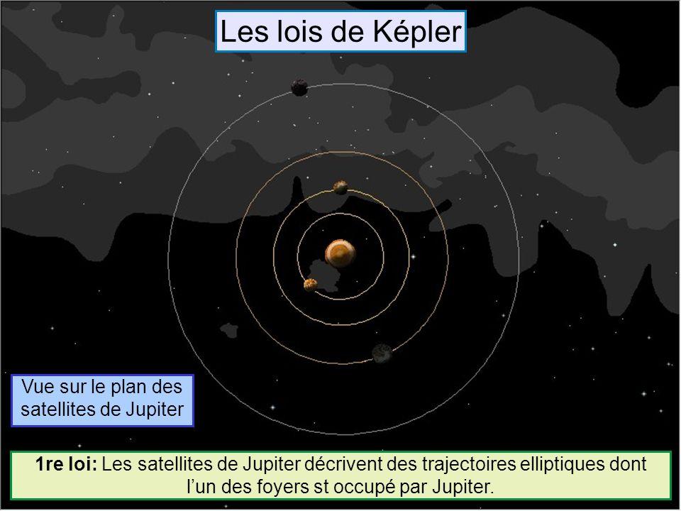 Vue sur le plan des satellites de Jupiter