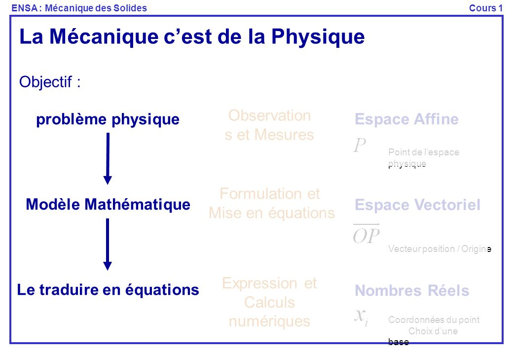 Le traduire en équations