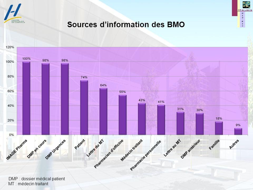 Sources d'information des BMO