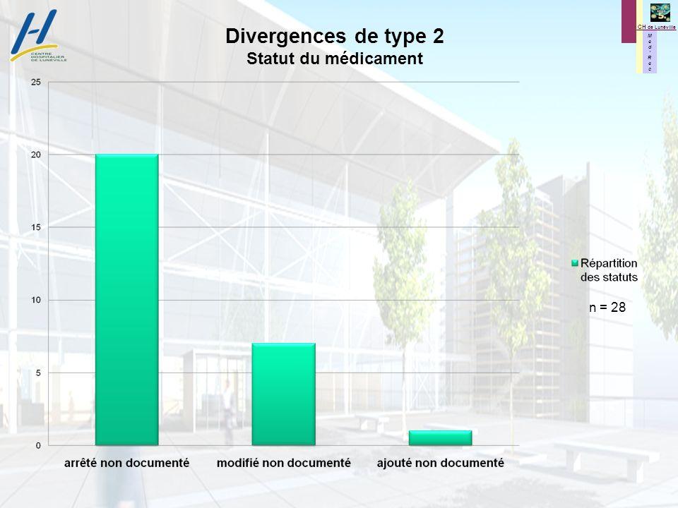 Divergences de type 2 Statut du médicament n = 28