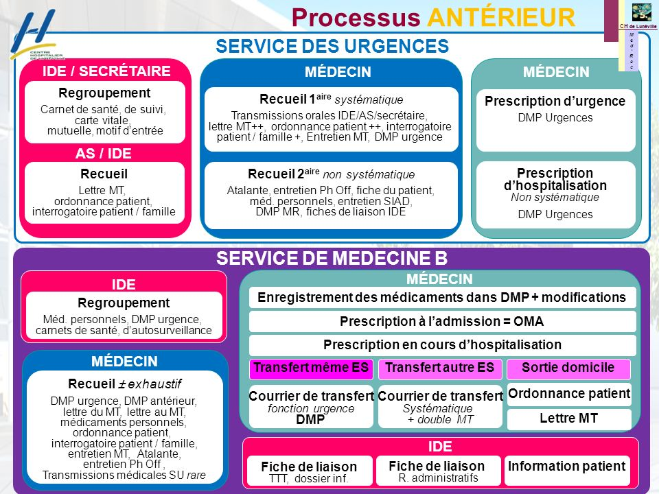 Prescription d'urgence