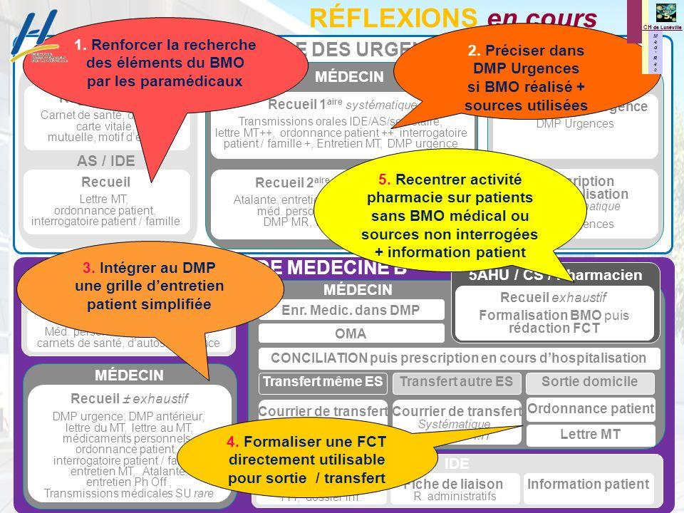 RÉFLEXIONS en cours SERVICE DES URGENCES SERVICE DE MEDECINE B