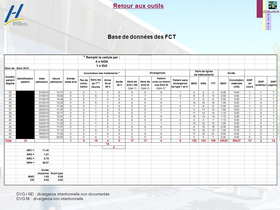 Retour aux outils Base de données des FCT