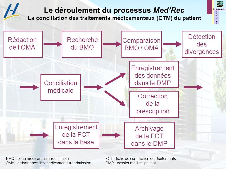 Le déroulement du processus Med'Rec La conciliation des traitements médicamenteux (CTM) du patient