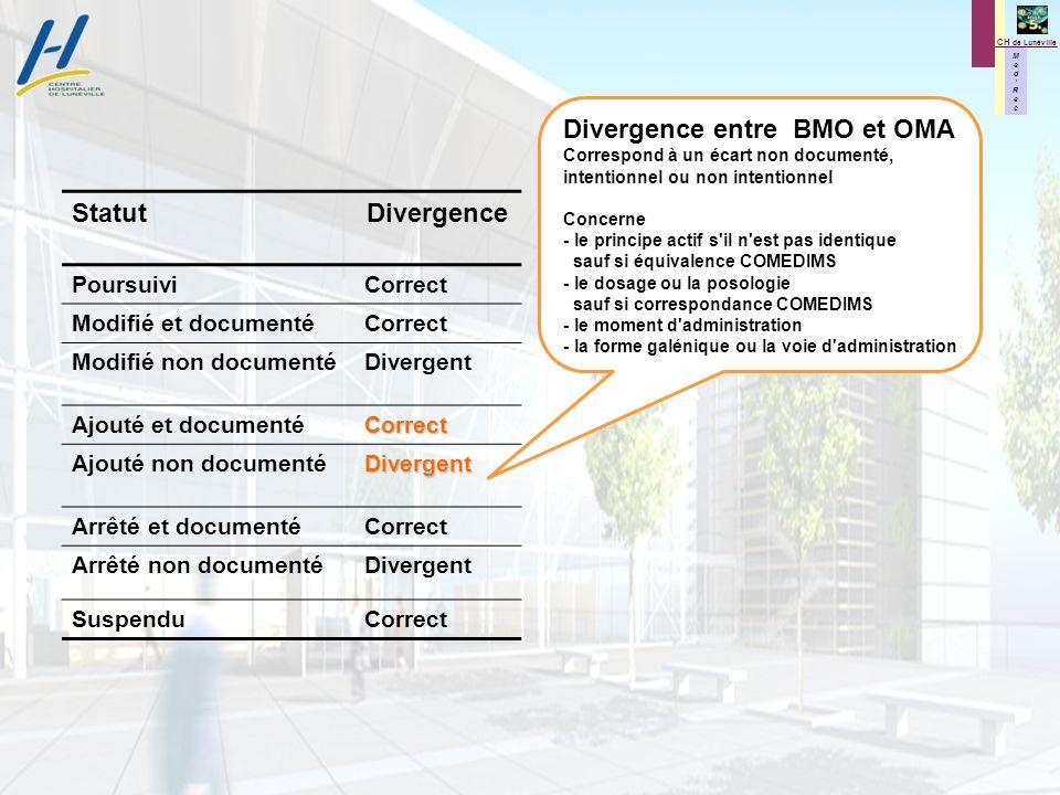 Divergence entre BMO et OMA Statut Divergence