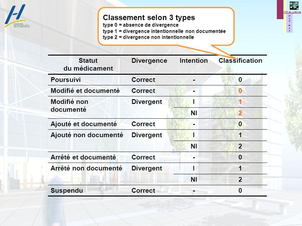 Classement selon 3 types type 0 = absence de divergence type 1 = divergence intentionnelle non documentée type 2 = divergence non intentionnelle