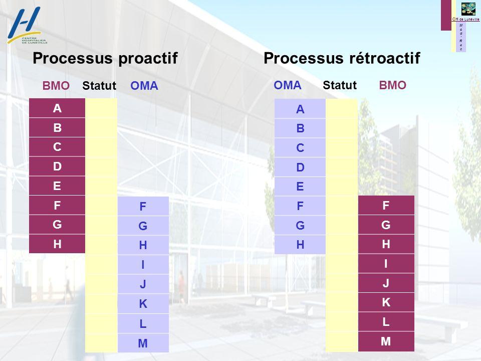 Processus proactif Processus rétroactif