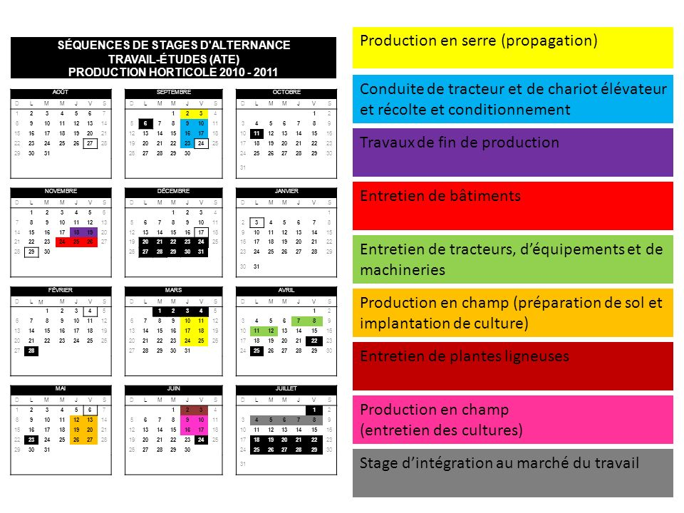 SÉQUENCES DE STAGES D ALTERNANCE PRODUCTION HORTICOLE 2010 - 2011