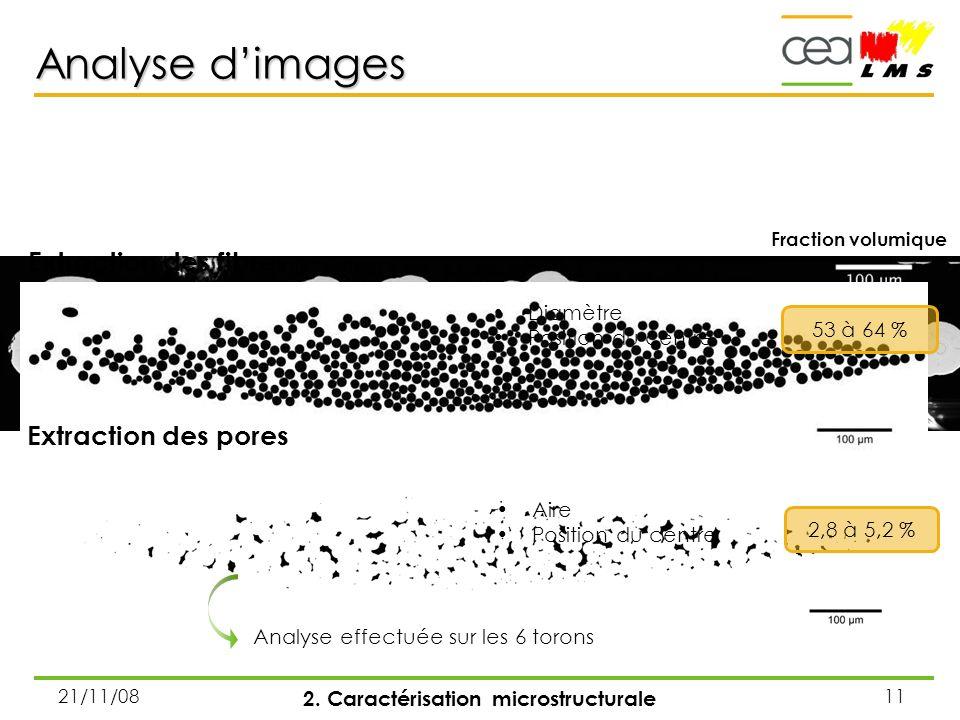 Diamètres de fibres dans le toron 3