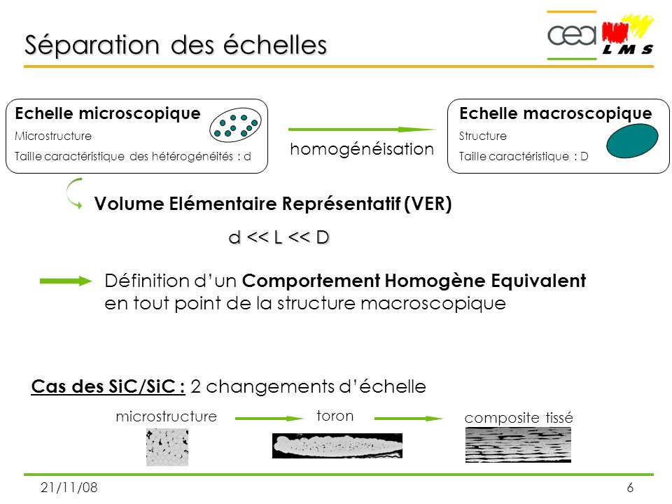 Objectifs Modélisation multi-échelle du comportement mécanique des SiC/SiC. Restriction de l'étude.
